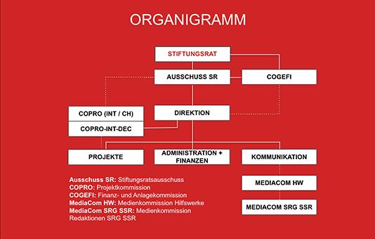 Das Organigramm der Glückskette